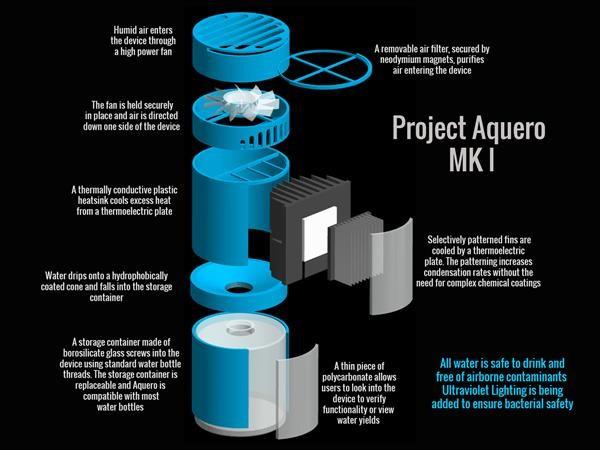 Project Aquero