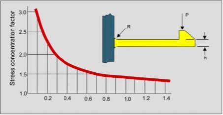 Ratio mellan radie och tjocklek.